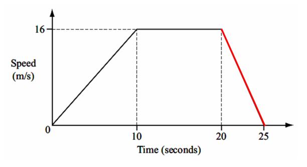 speedtime graph
