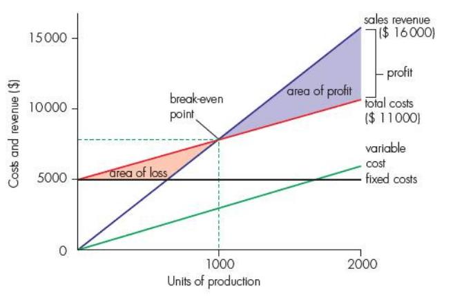 capture7 e1512793449421png advantages of break even charts