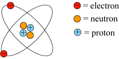 C33 atomic structure and the periodic table igcse aid atom 1 ccuart Choice Image