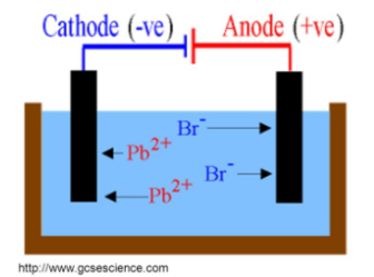 C5 0 – Electricity and Chemistry – IGCSE AID