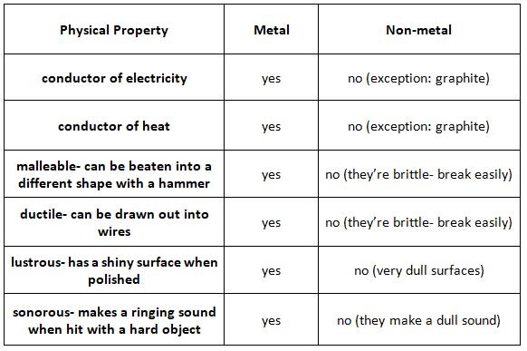 METAL-NONMETAL