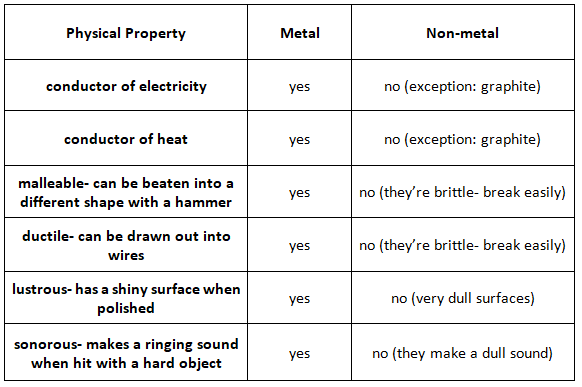 the physical properties differences between metals and non metals