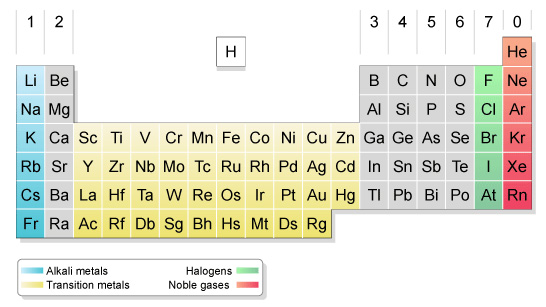 C33 Atomic Structure And The Periodic Table Igcse Aid