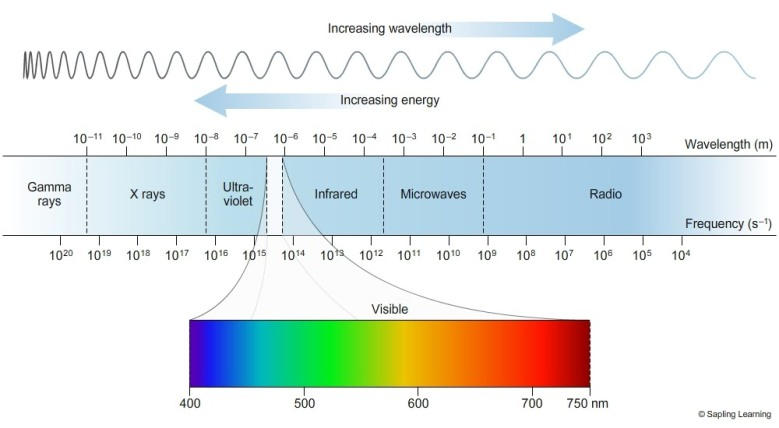 Image result for spectrum wave