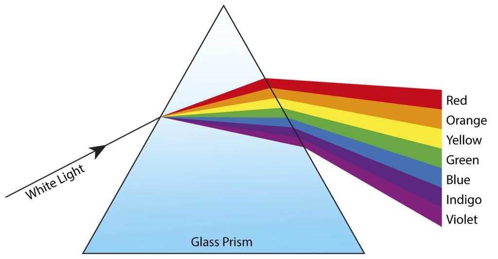 p8 4 dispersion of light igcse aid rh igcseaid wordpress com white light venn diagram white light interferometer diagram