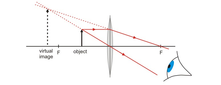 Converging Lens Ray Diagram