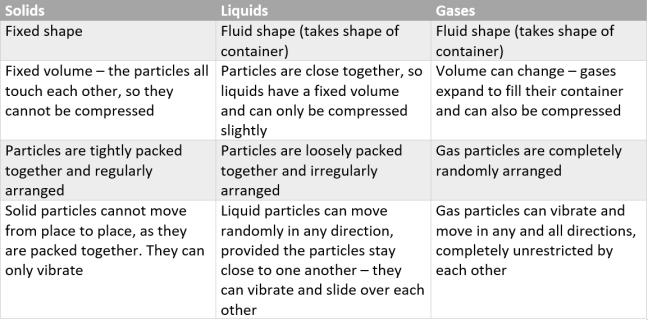 solids vs liquids vs gases table