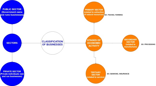 Ch2 classification of businesses new