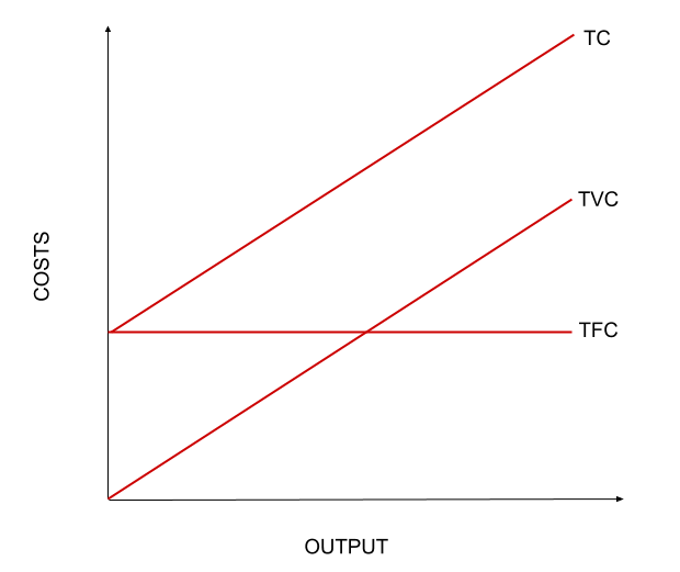 This is a simple graph showing the relation between TC, FC and VC. The gap between the TC and TVC indicates the TFC