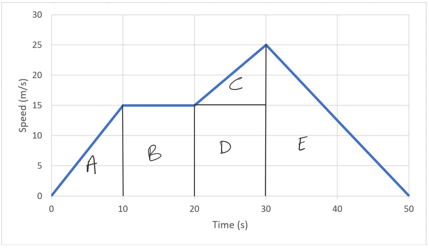 area under speed-time graph