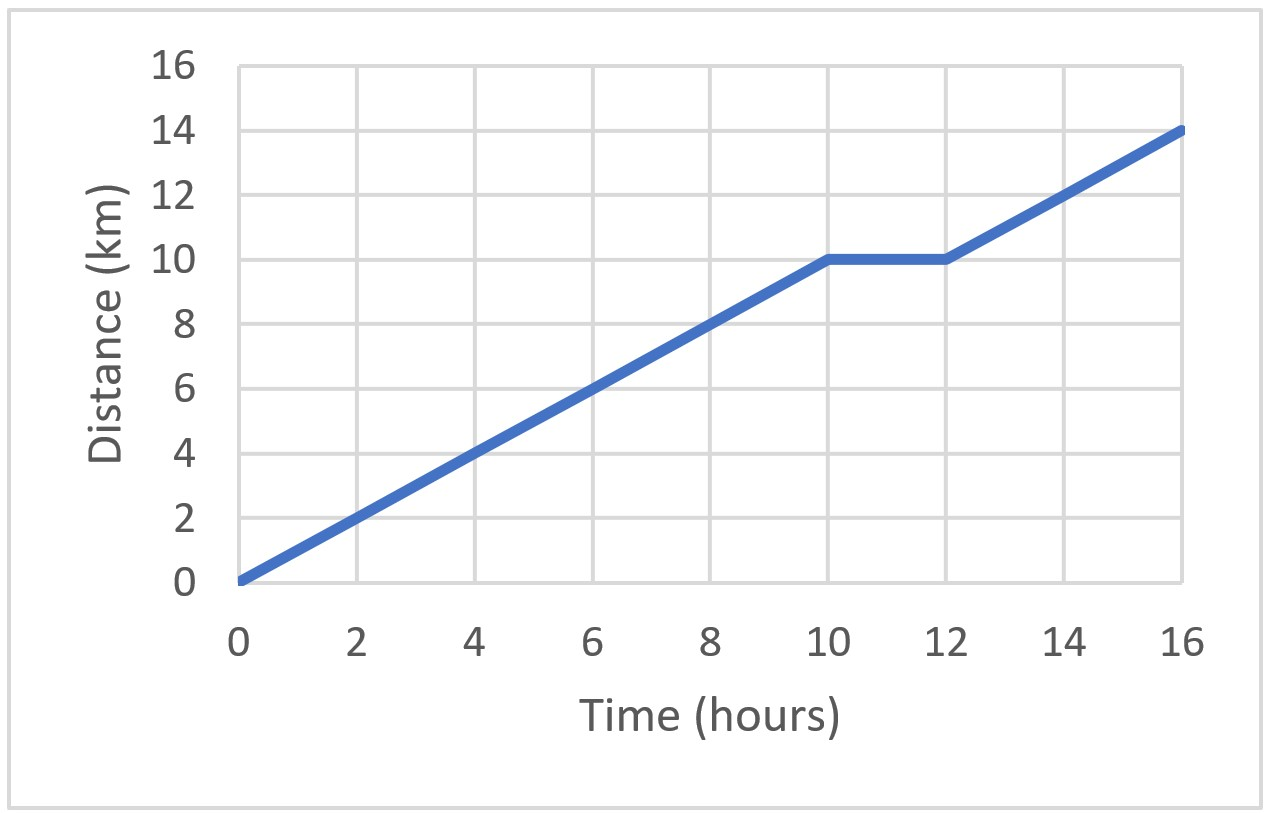 distance-time graph 1