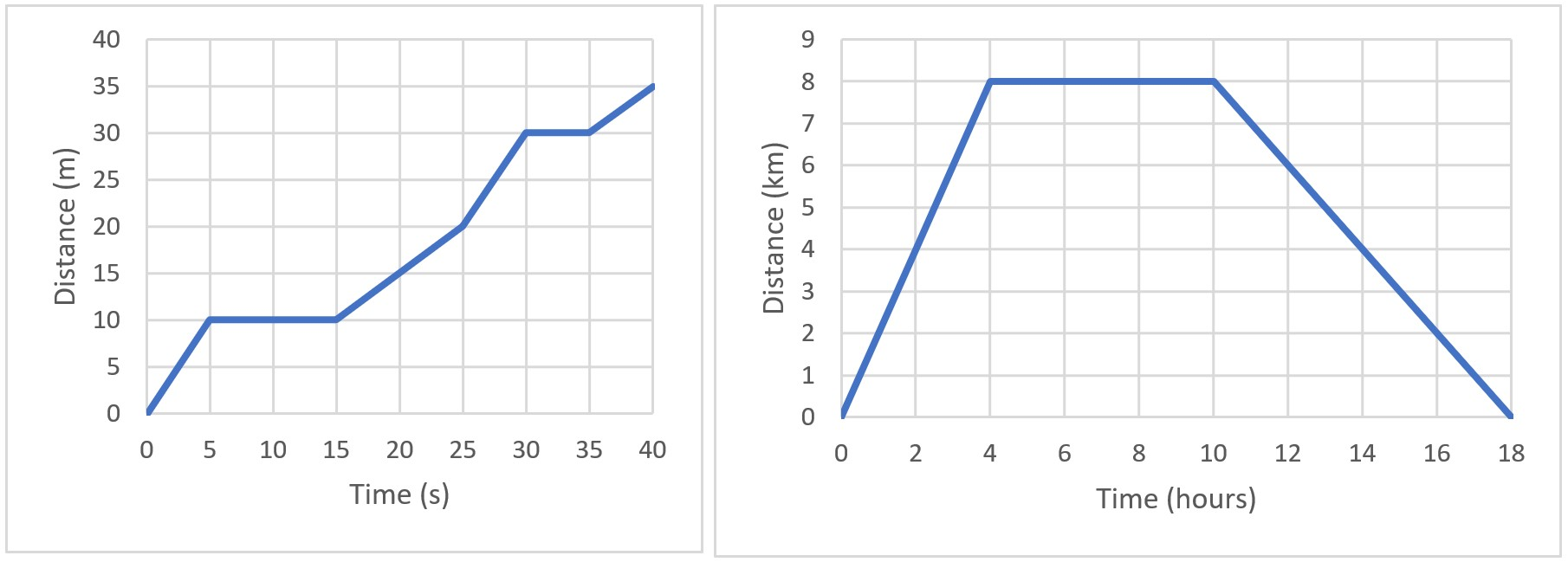 distance-time graphs 2
