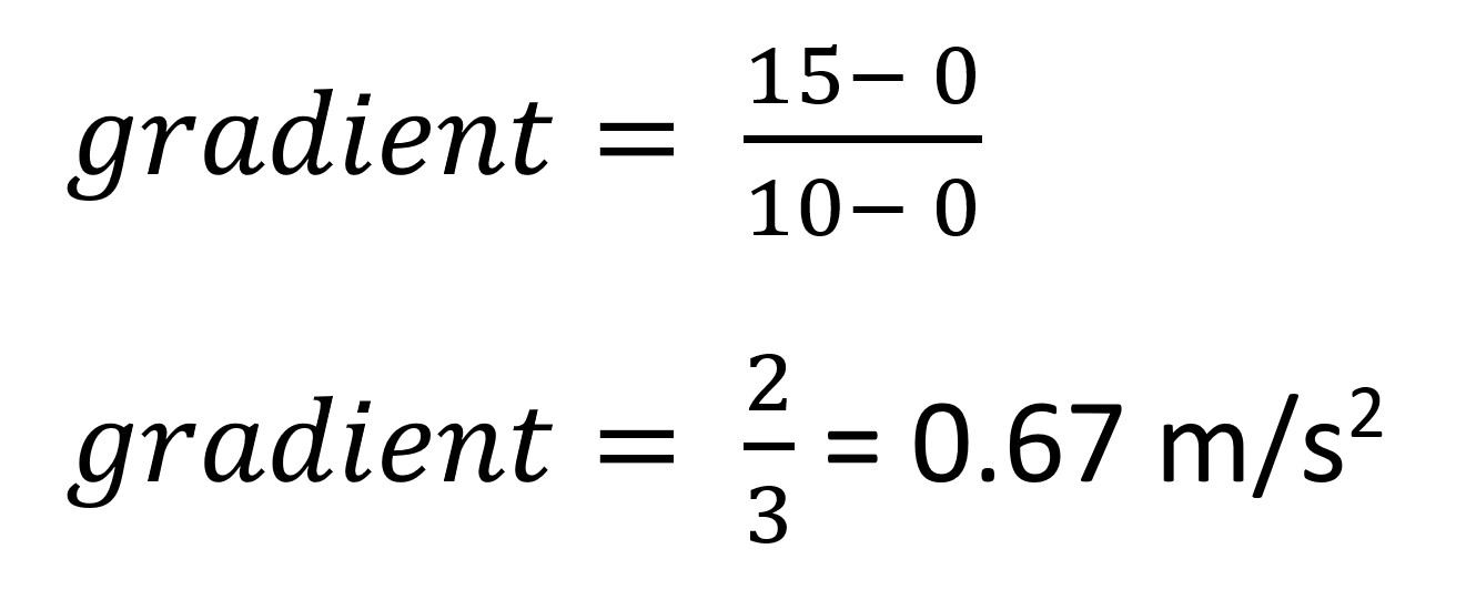 gradient calculation