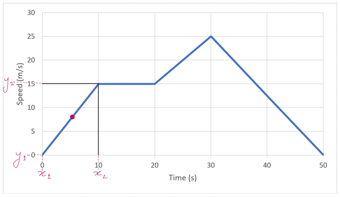 gradient of speed-time graph