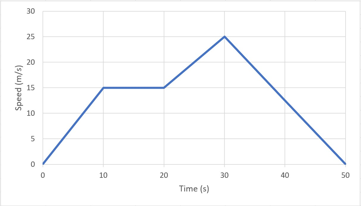 speed-time graph